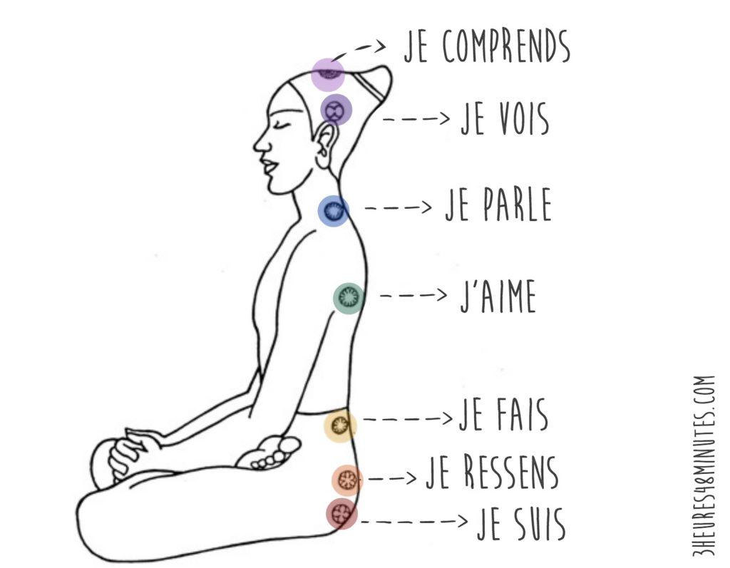 Fabuleux 4 postures de yoga pour ouvrir Anahata, le chakra du coeur  IY83